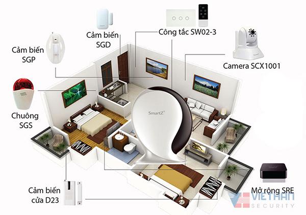 mô hình kết nối trung tâm smartz STK