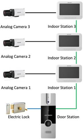 sơ đồ kết nối Bộ chuông cửa màn hình HIKVISION DS-KIS202