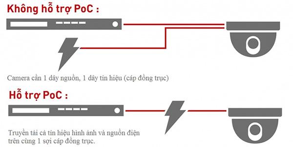 Camera KBVISION KX-2K02iC4 cấp nguồn PoC