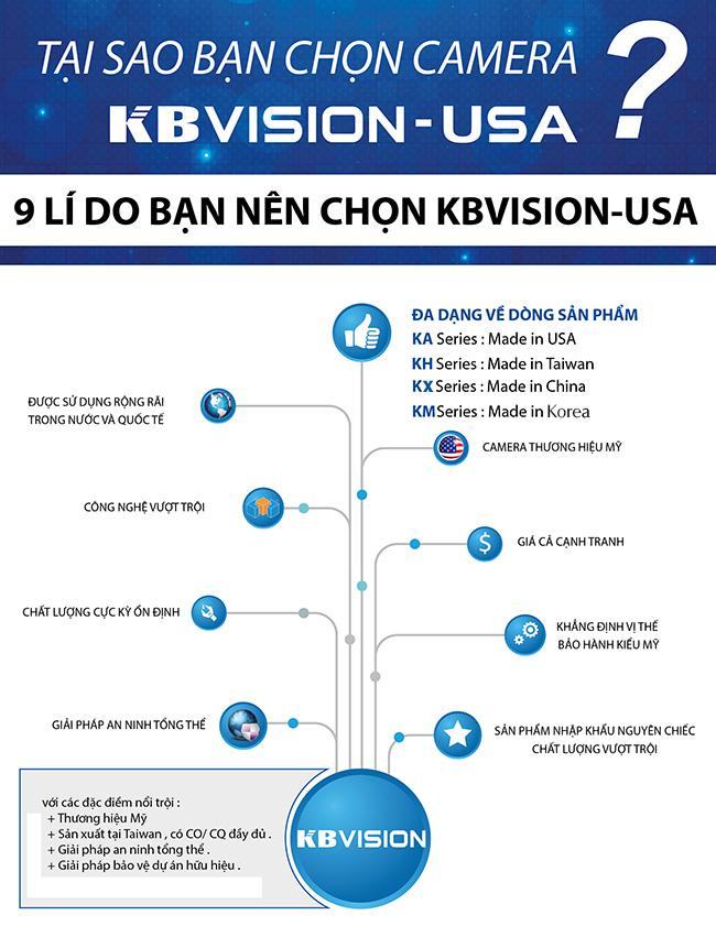 9 lý do bạn nên chọn KBVISION