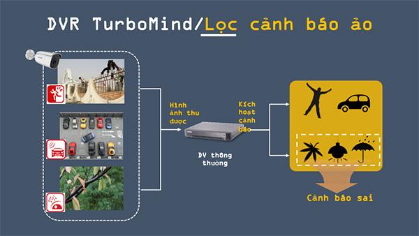 turbo hd 5.0 lọc cảnh báo ảo sai