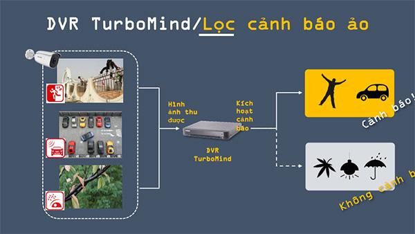 turbo hd 5.0 lọc cảnh báo ảo đúng