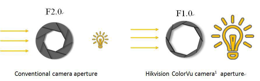 ống kính camera colorvu hikvision